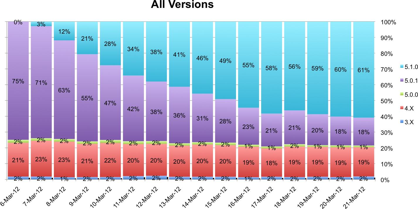 Alle iOS gebruikers. iOS 5.1